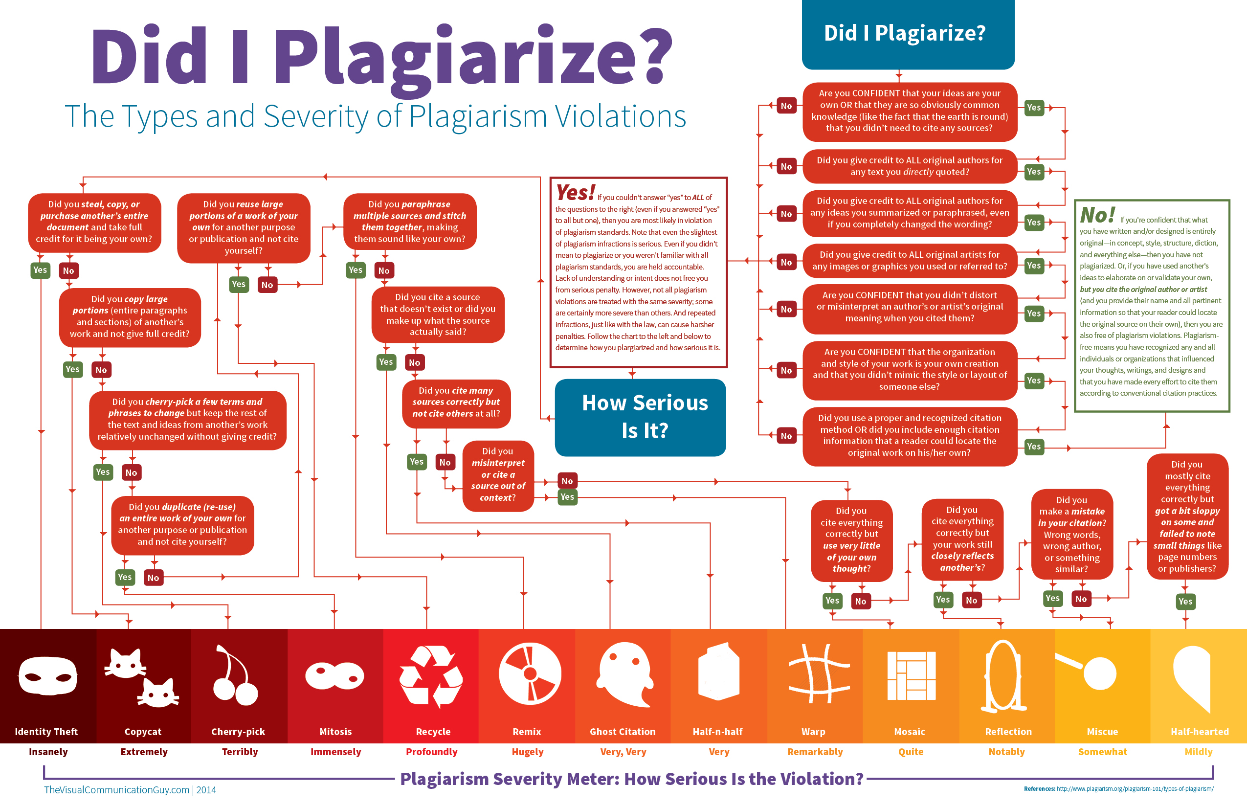 Infographic depicting types and severity of plagiarism