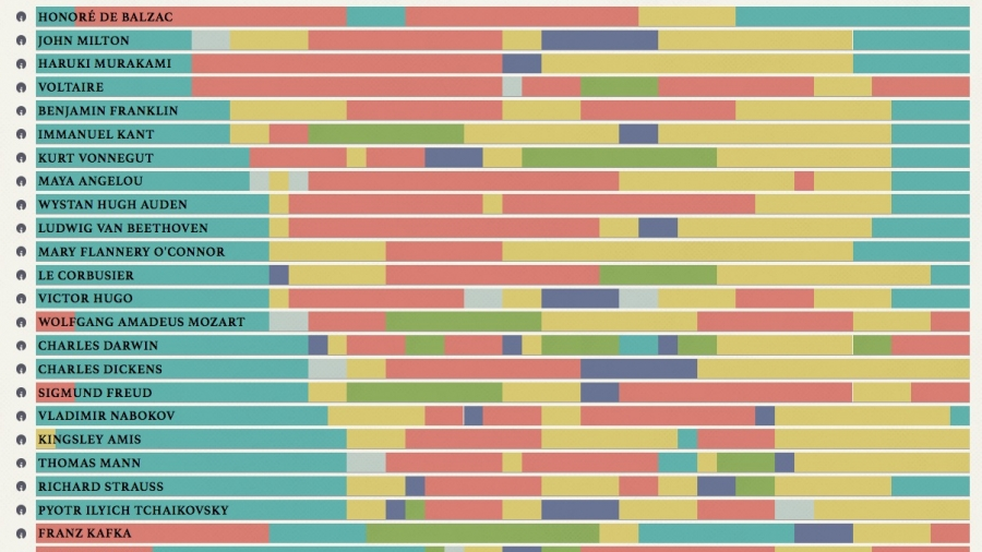 Visualizations of when famous creative people sleep, do creative work or their day jobs, eat, exercise, and sleep