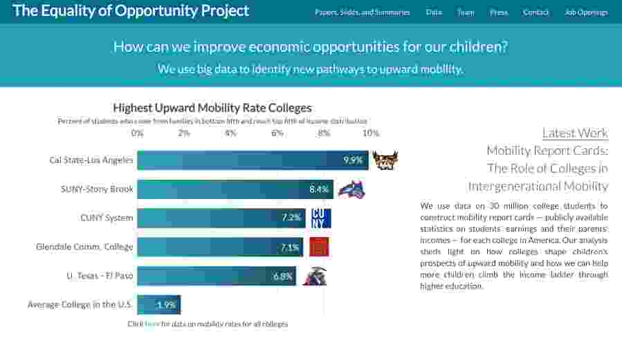 Screenshot of the Equality of Opportunity Project site