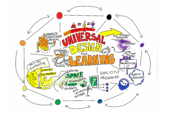 Sketch depicting considerations for universal design for learning