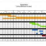 An example of a Gantt chart