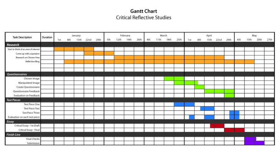 An example of a Gantt chart