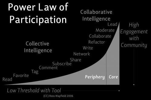 Graph showing better participation