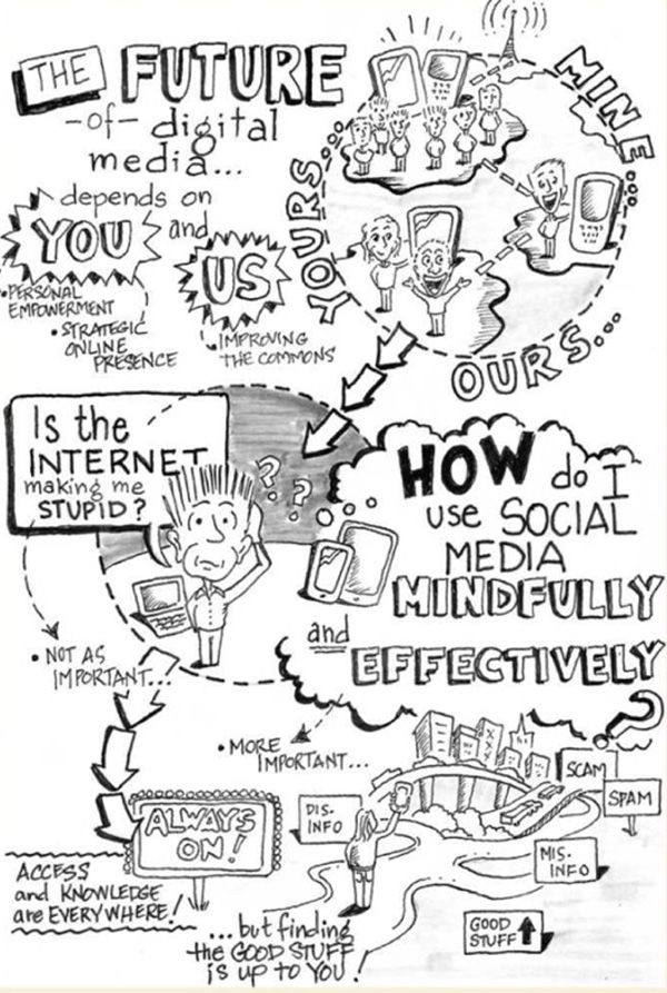 "Sketch showing a person thinking about online environments. Text includes ""The future of digital media depends on you and us"" and ""How do I use social media mindfully and effectively"""