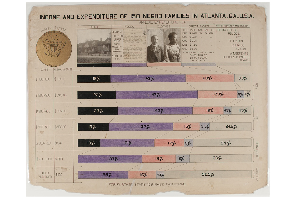 Hand-drawn infographic from 1900